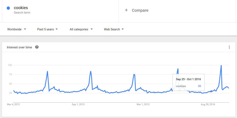 بررسی ترندها و سرچ گوگل