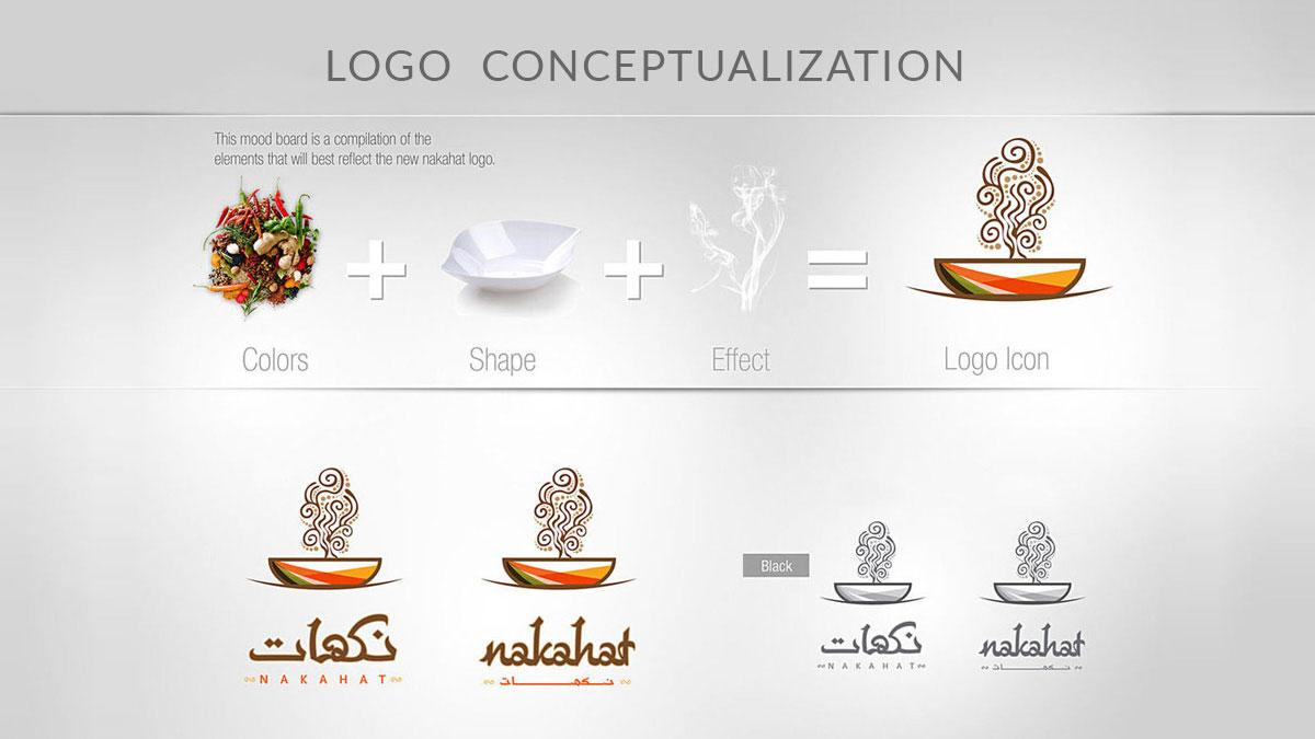 روشهای اصولی طراحی لوگو